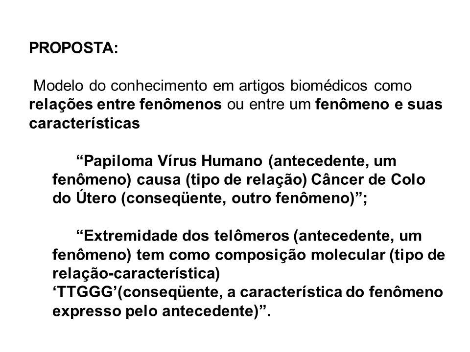PROPOSTA: Modelo do conhecimento em artigos biomédicos como relações entre fenômenos ou entre um fenômeno e suas características Papiloma Vírus Humano