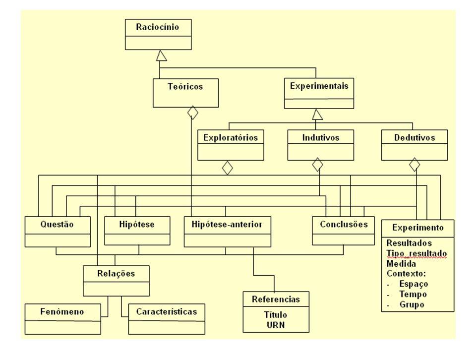 TRABALHOS EM ANDAMENTO: Usar o modelo de conteúdo como base para a construção de um sistema Web de autopublicação (COSTA, 2006) de artigos científicos em formato estruturado; Comparar o conteúdo de artigos científicos registrados segundo o modelo proposto com o conhecimento registrado em ontologias médicas com vistas a identificar novas descobertas científicas (MALHEIROS, 2005); Avaliar metodologias para estruturação de textos digitais (BARÇANTE, 2009).