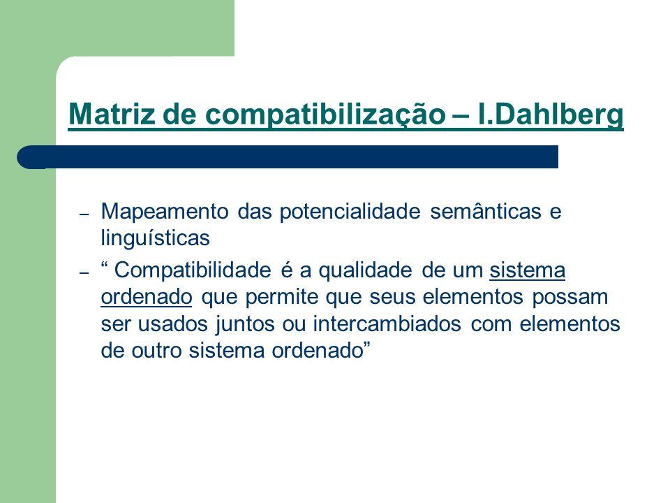Matriz de compatibilização – I.Dahlberg – Mapeamento das potencialidade semânticas e linguísticas – Compatibilidade é a qualidade de um sistema ordena