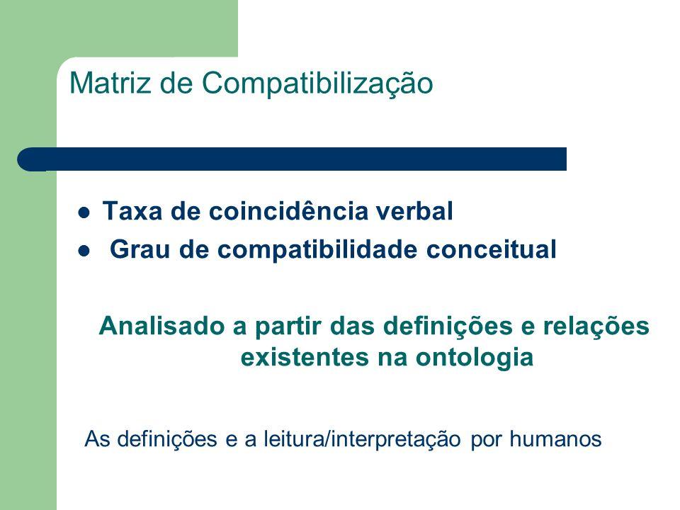 Matriz de Compatibilização Taxa de coincidência verbal Grau de compatibilidade conceitual Analisado a partir das definições e relações existentes na o