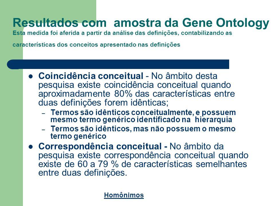 Resultados com amostra da Gene Ontology Esta medida foi aferida a partir da análise das definições, contabilizando as características dos conceitos ap