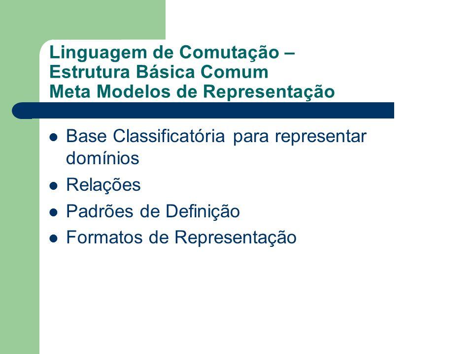 Linguagem de Comutação – Estrutura Básica Comum Meta Modelos de Representação Base Classificatória para representar domínios Relações Padrões de Defin