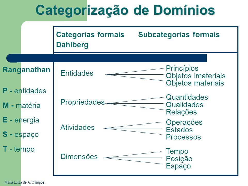 - Maria Luiza de A. Campos - Categorização de Domínios Categorias formais Dahlberg Subcategorias formais Princípios Objetos imateriais Objetos materia