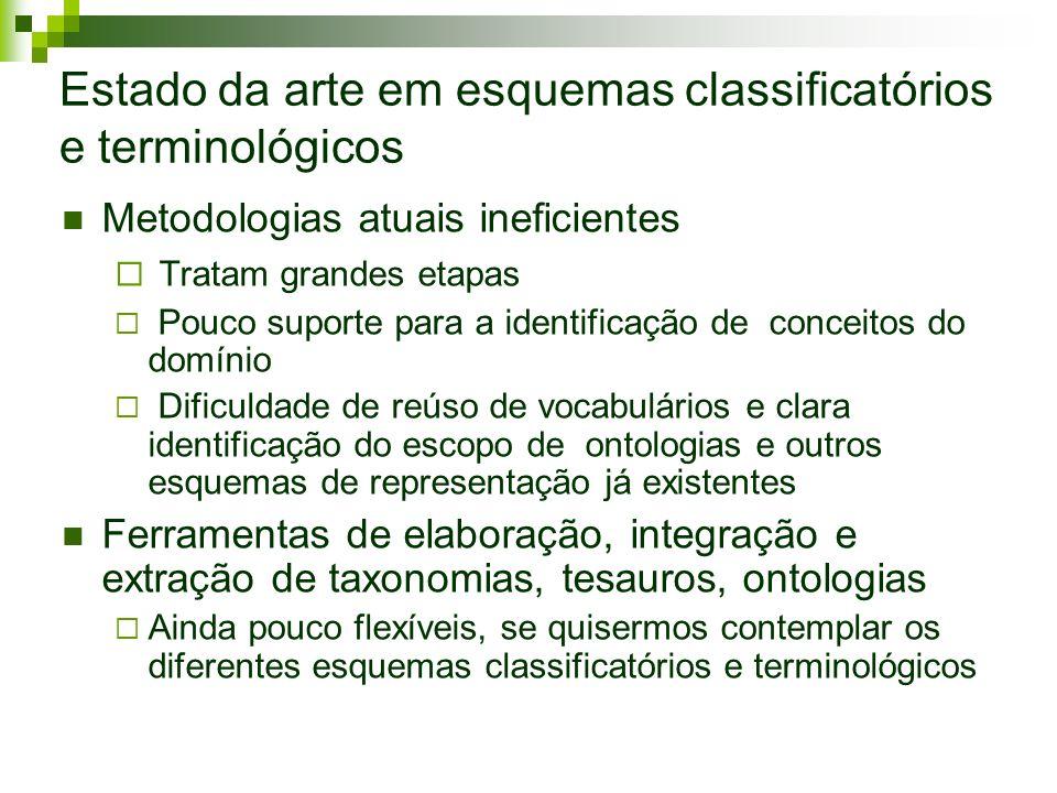 Estado da arte em esquemas classificatórios e terminológicos Metodologias atuais ineficientes Tratam grandes etapas Pouco suporte para a identificação