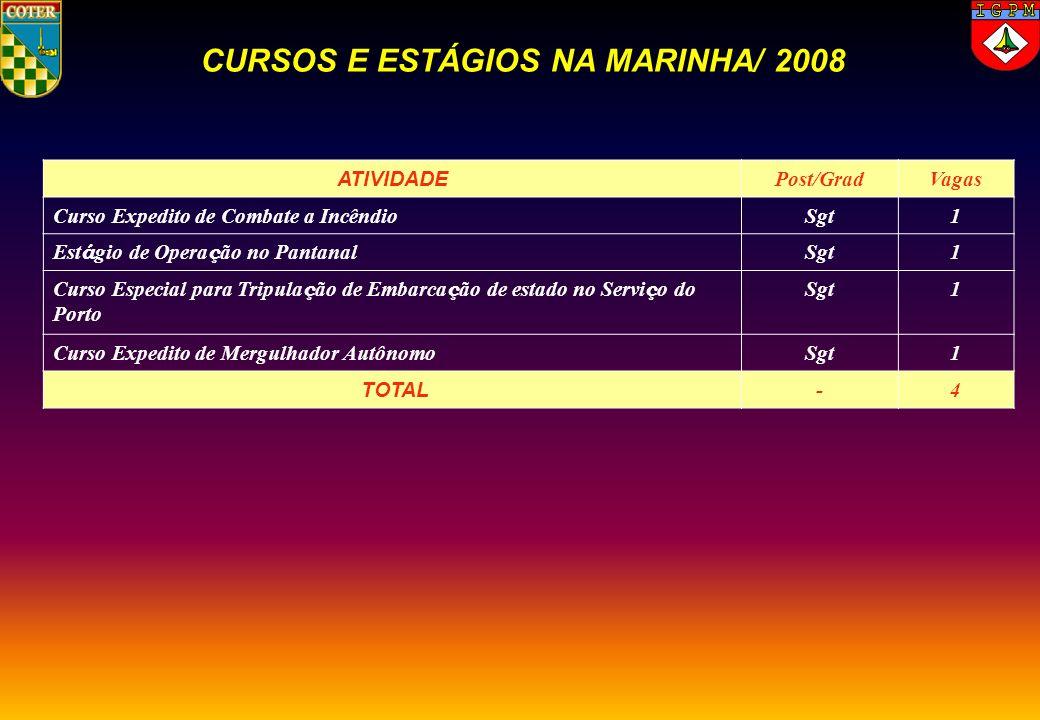 ATIVIDADE Post/GradVagas Curso Expedito de Combate a IncêndioSgt1 Est á gio de Opera ç ão no Pantanal Sgt1 Curso Especial para Tripula ç ão de Embarca