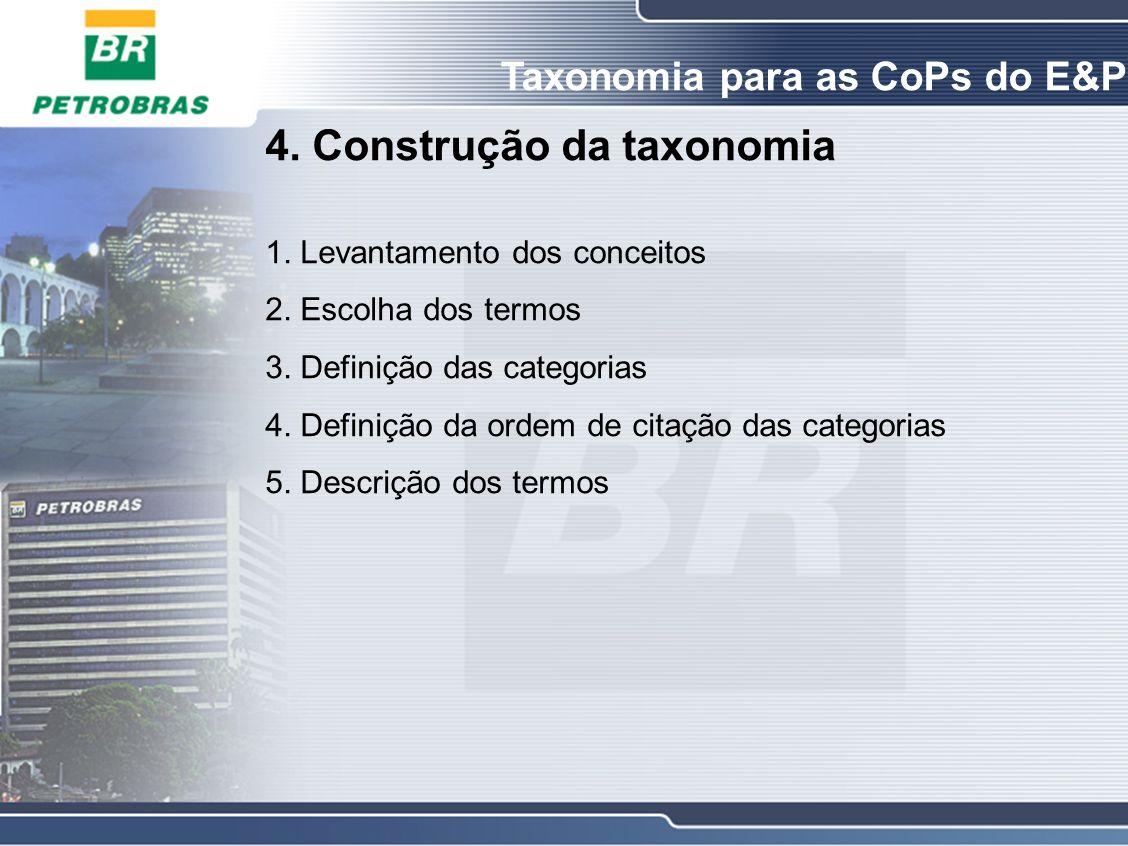 4. Construção da taxonomia 1. Levantamento dos conceitos 2.