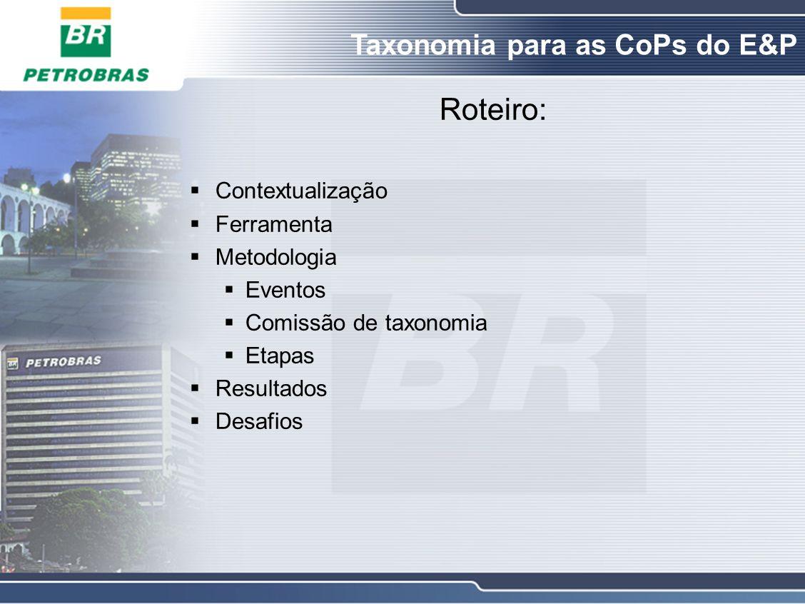 Roteiro: Contextualização Ferramenta Metodologia Eventos Comissão de taxonomia Etapas Resultados Desafios Taxonomia para as CoPs do E&P