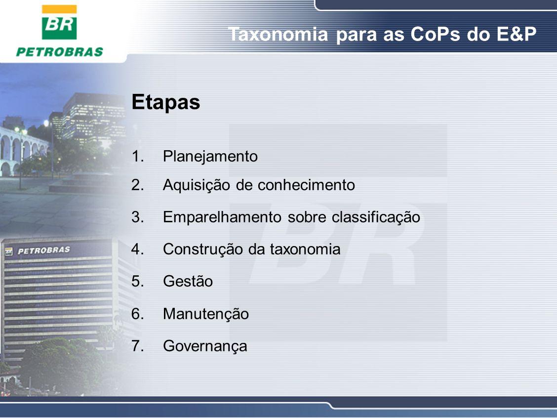 Etapas 1.Planejamento 2.Aquisição de conhecimento 3.Emparelhamento sobre classificação 4.Construção da taxonomia 5.Gestão 6.Manutenção 7.Governança Taxonomia para as CoPs do E&P