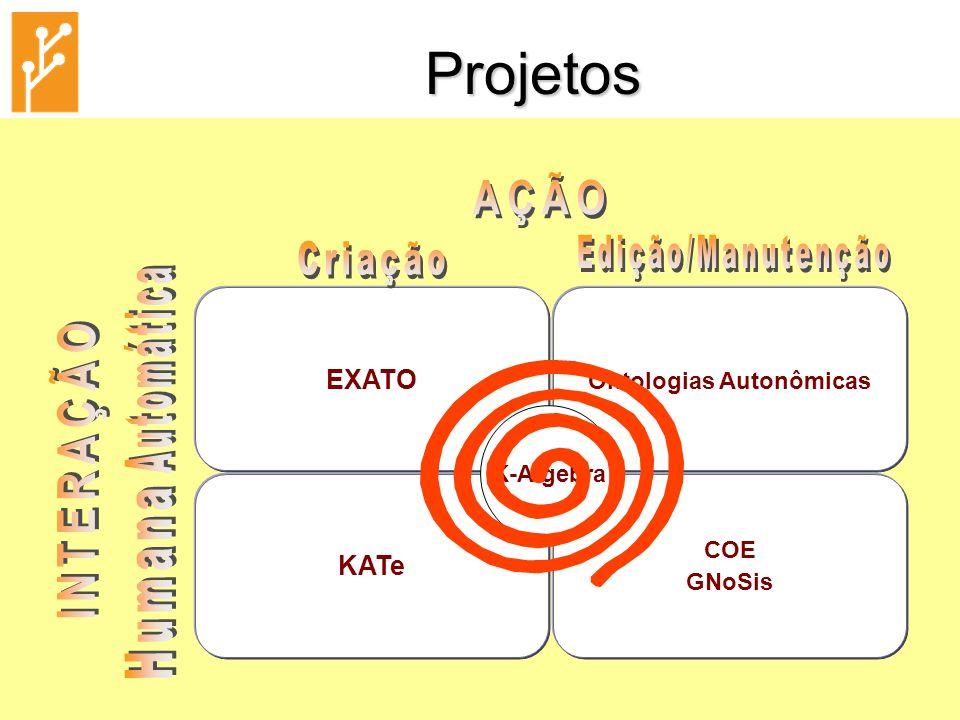 21/09/2009PONTOPESC - Grupo de Pesquisa em Ontologia PESC/COPPE4 EXATO (EXtração Automática de Ontologias) Objetivo: Desenvolvimento de técnicas e ferramentas de Extração de Informação (EI) para a língua portuguesa, com a finalidade de criar e manipular ontologias de forma automática ou semi-automática.