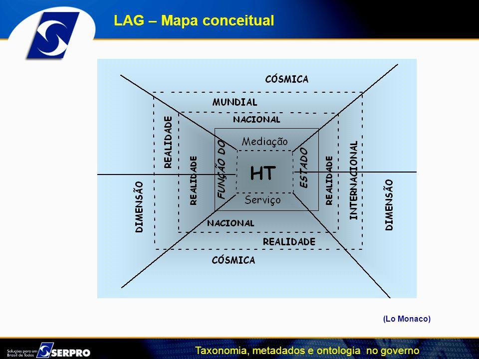 Taxonomia, metadados e ontologia no governo LAG – Mapa conceitual (Lo Monaco)