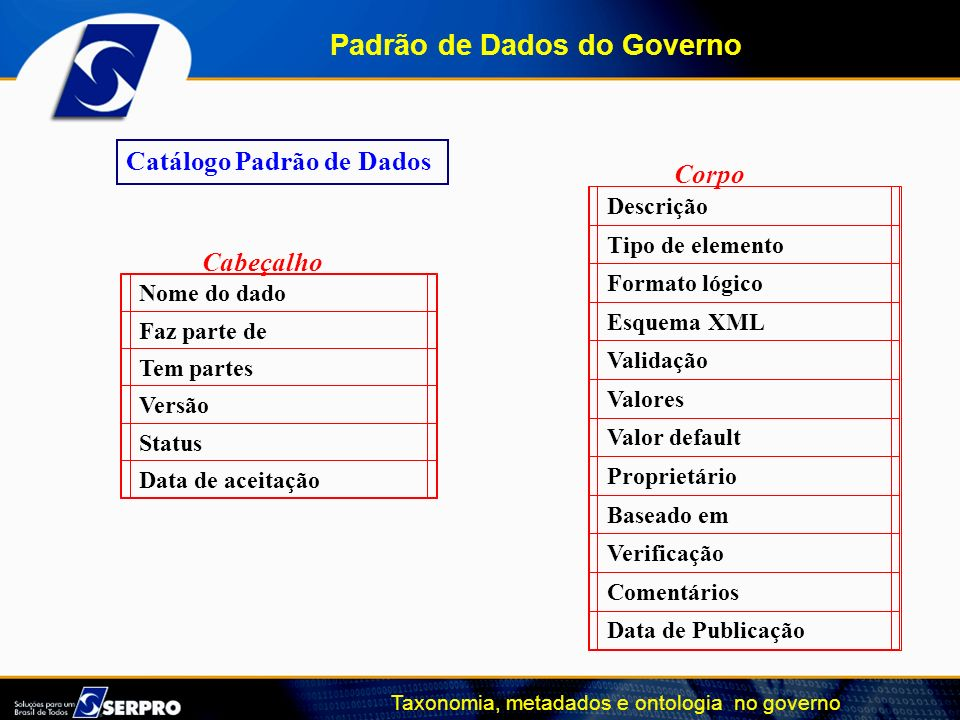 Taxonomia, metadados e ontologia no governo Catálogo Padrão de Dados Nome do dado Faz parte de Tem partes Versão Status Data de aceitação Cabeçalho De