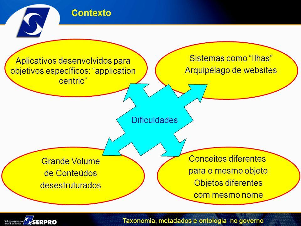 Taxonomia, metadados e ontologia no governo Contexto Aplicativos desenvolvidos para objetivos específicos: application centric Sistemas como Ilhas Arq