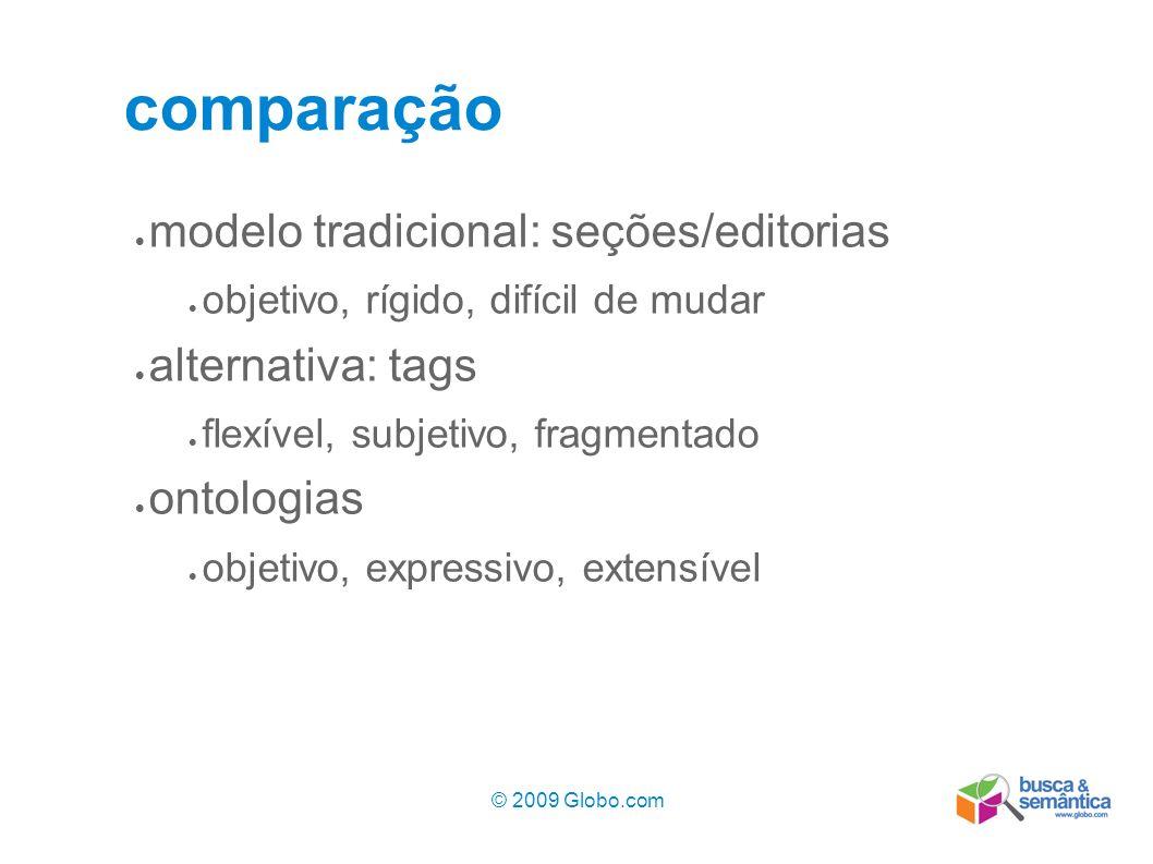 © 2009 Globo.com 6 comparação modelo tradicional: seções/editorias objetivo, rígido, difícil de mudar alternativa: tags flexível, subjetivo, fragmenta