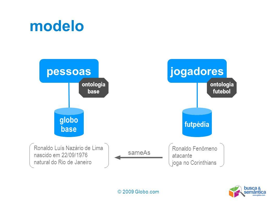 © 2009 Globo.com 8 modelo jogadorespessoas ontologia base globo base ontologia futebol futpédia Ronaldo Luís Nazário de Lima nascido em 22/09/1976 nat