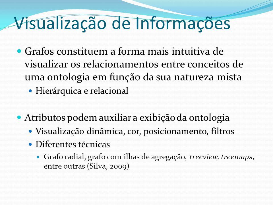 Visualização de Informações Grafos constituem a forma mais intuitiva de visualizar os relacionamentos entre conceitos de uma ontologia em função da su