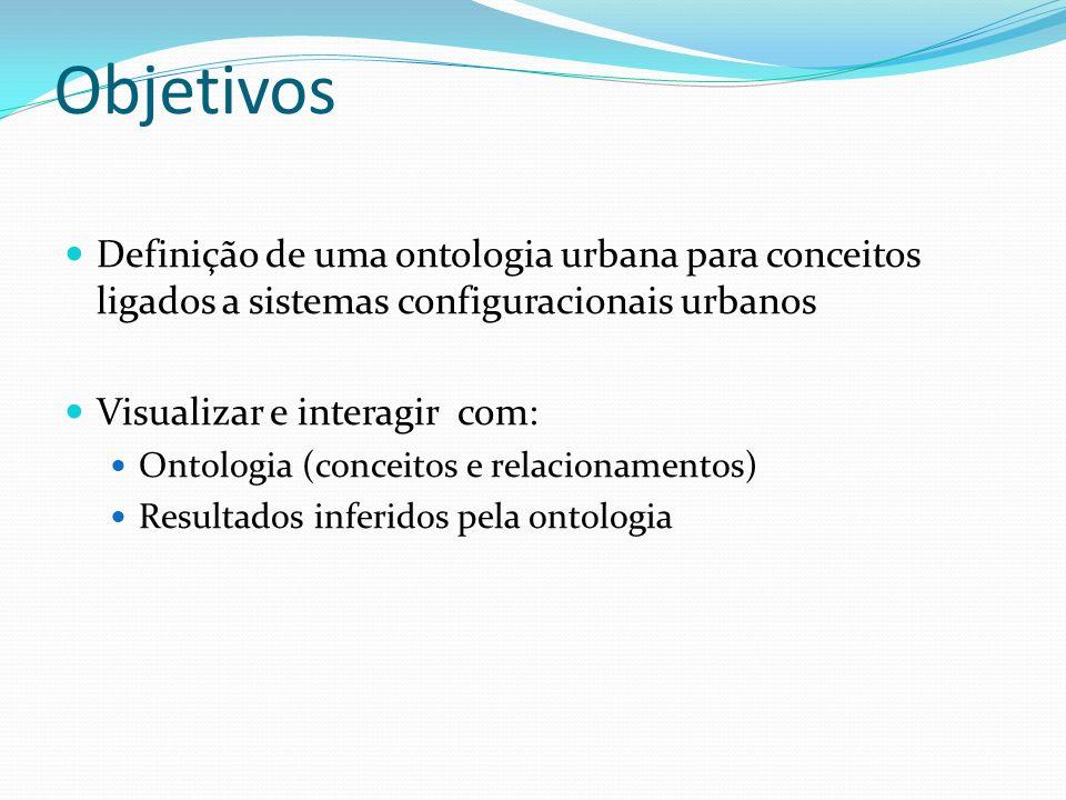Objetivos Definição de uma ontologia urbana para conceitos ligados a sistemas configuracionais urbanos Visualizar e interagir com: Ontologia (conceito