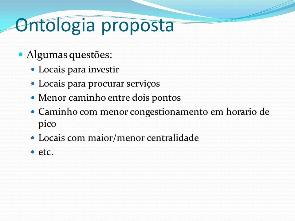 Ontologia proposta Algumas questões: Locais para investir Locais para procurar serviços Menor caminho entre dois pontos Caminho com menor congestionam