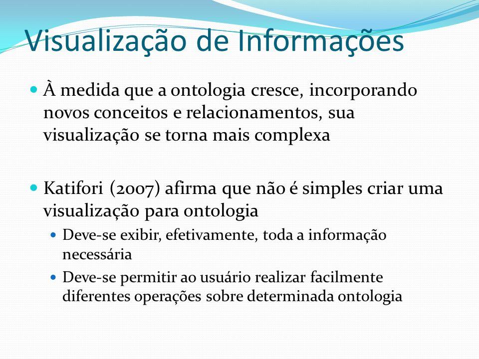 Visualização de Informações À medida que a ontologia cresce, incorporando novos conceitos e relacionamentos, sua visualização se torna mais complexa K