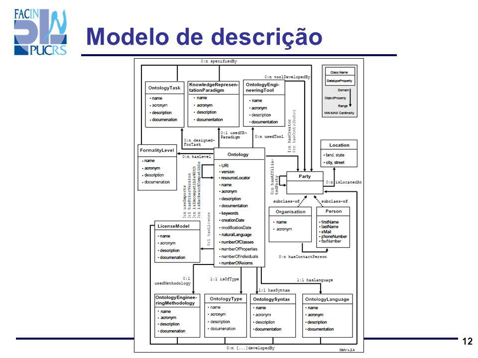12 Modelo de descrição