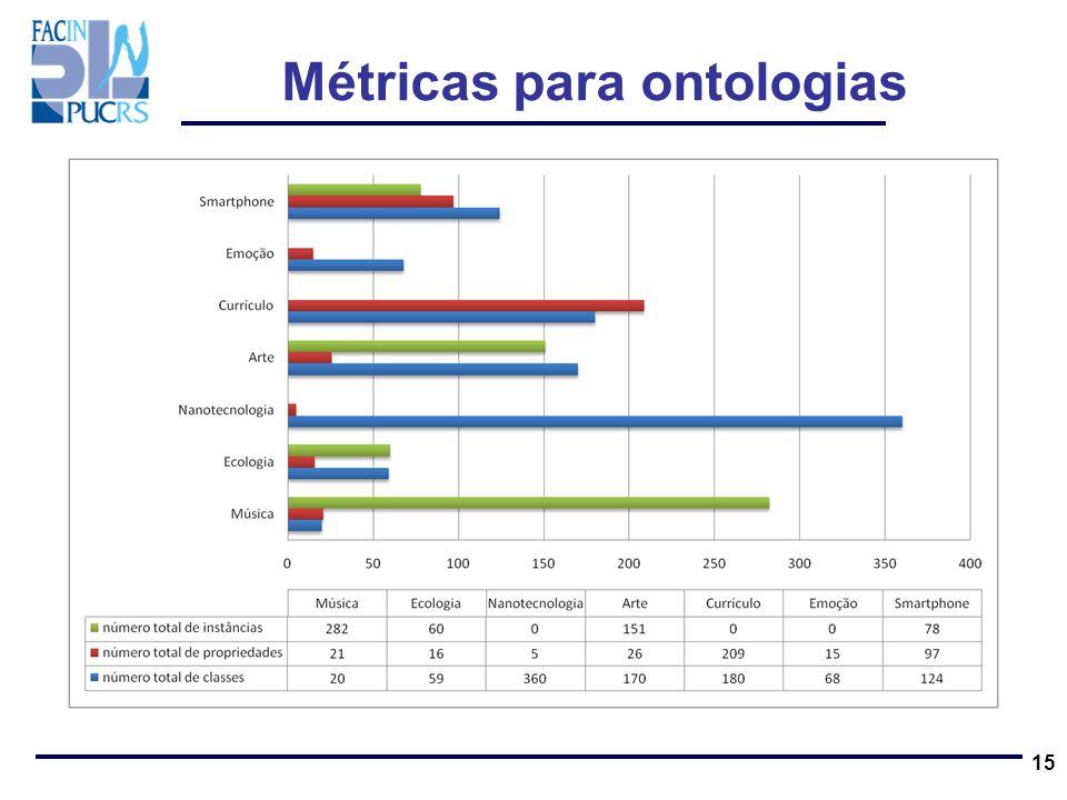 Métricas para ontologias 15
