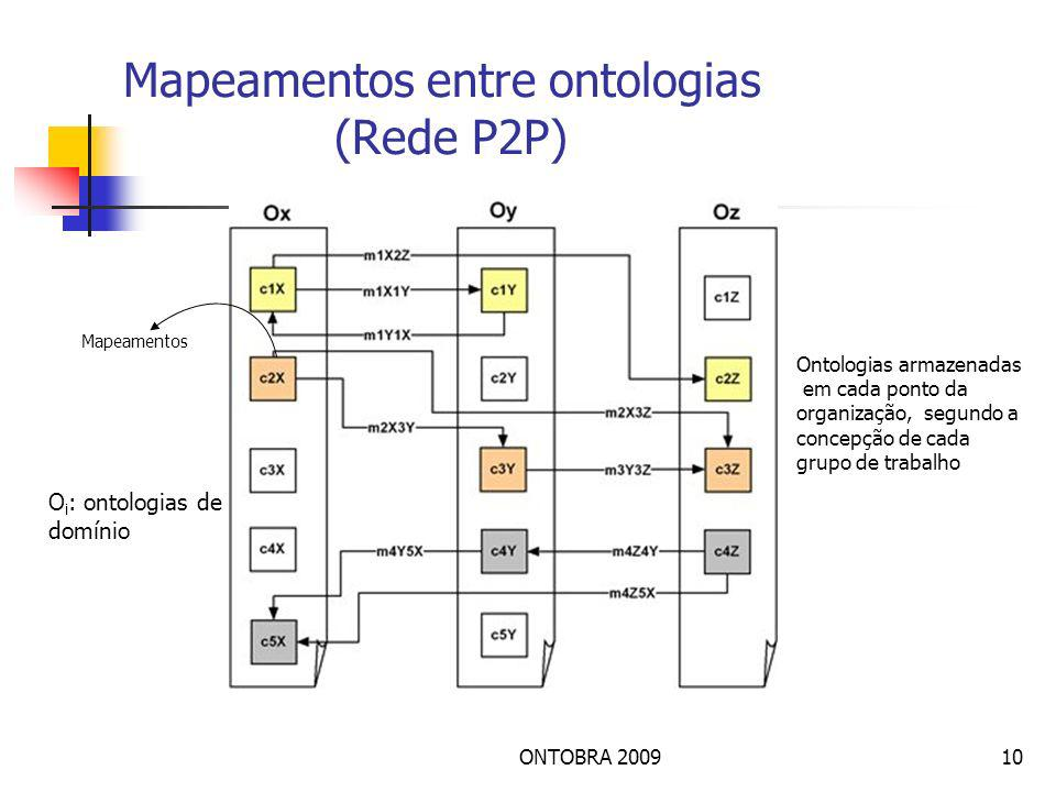 ONTOBRA 200910 Mapeamentos entre ontologias (Rede P2P) Mapeamentos O i : ontologias de domínio Ontologias armazenadas em cada ponto da organização, segundo a concepção de cada grupo de trabalho