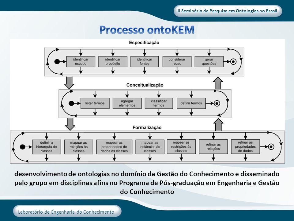 II Seminário de Pesquisa em Ontologias no Brasil Laboratório de Engenharia do Conhecimento desenvolvimento de ontologias no domínio da Gestão do Conhe