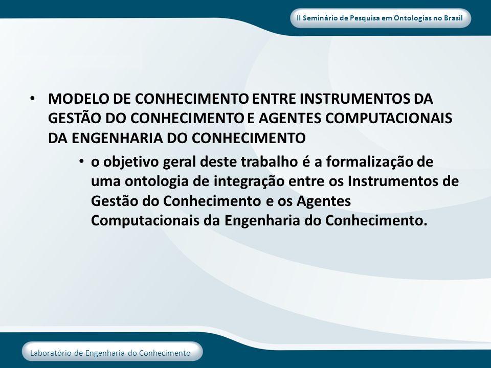 II Seminário de Pesquisa em Ontologias no Brasil Laboratório de Engenharia do Conhecimento MODELO DE CONHECIMENTO ENTRE INSTRUMENTOS DA GESTÃO DO CONH