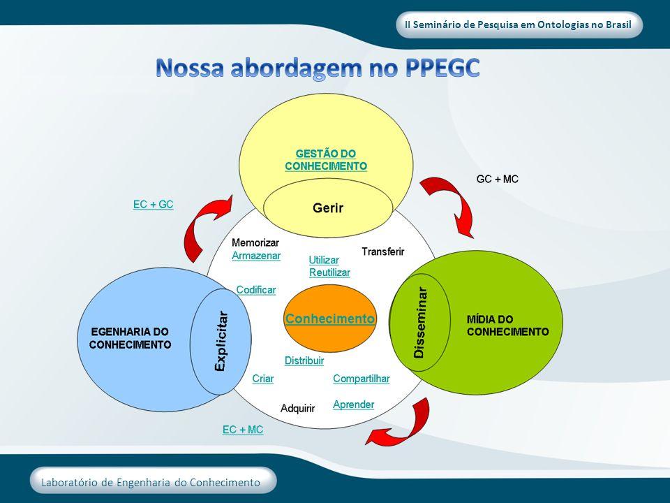 II Seminário de Pesquisa em Ontologias no Brasil Laboratório de Engenharia do Conhecimento Contexto Organizacional.
