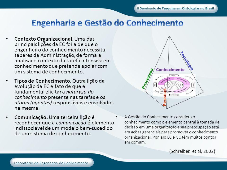 II Seminário de Pesquisa em Ontologias no Brasil Laboratório de Engenharia do Conhecimento Contexto Organizacional. Uma das principais lições da EC fo