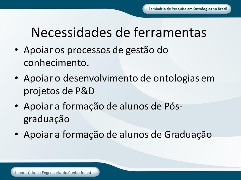 II Seminário de Pesquisa em Ontologias no Brasil Laboratório de Engenharia do Conhecimento Necessidades de ferramentas Apoiar os processos de gestão d