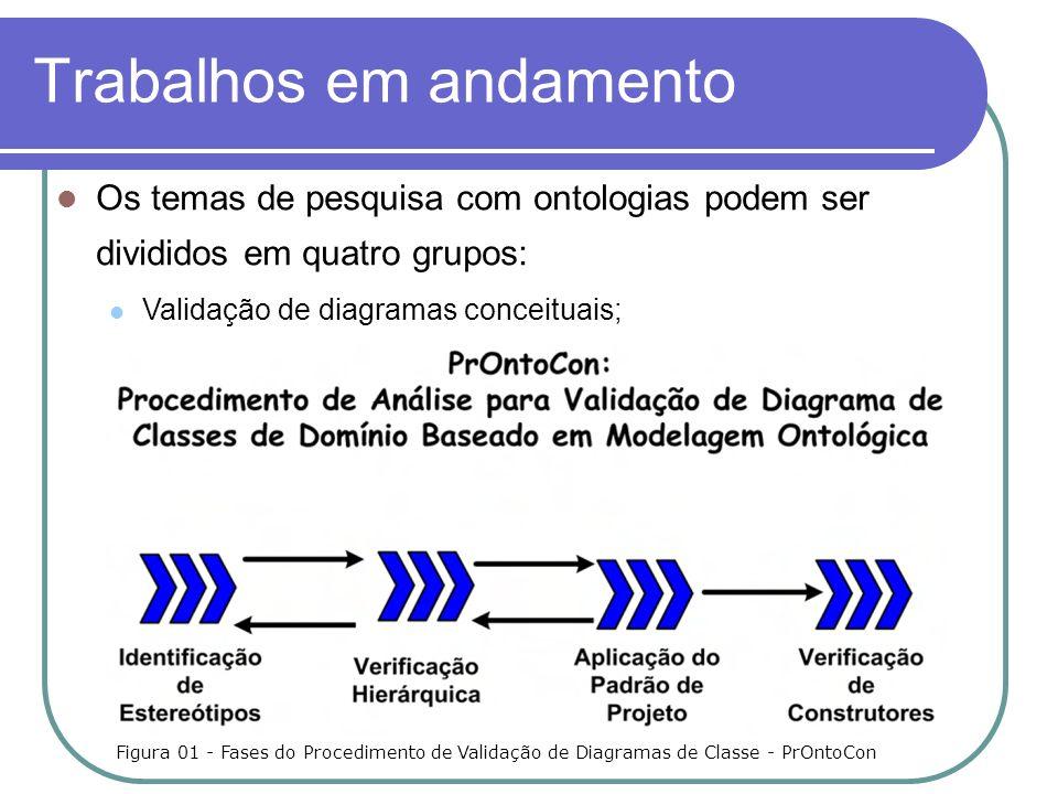 Trabalhos em andamento Os temas de pesquisa com ontologias podem ser divididos em quatro grupos: Validação de diagramas conceituais; Figura 01 - Fases do Procedimento de Validação de Diagramas de Classe - PrOntoCon