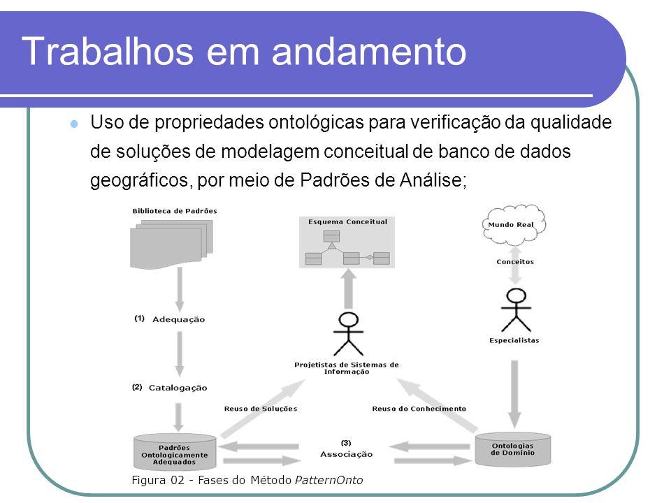 Trabalhos em andamento Uso de propriedades ontológicas para verificação da qualidade de soluções de modelagem conceitual de banco de dados geográficos, por meio de Padrões de Análise; Figura 02 - Fases do Método PatternOnto