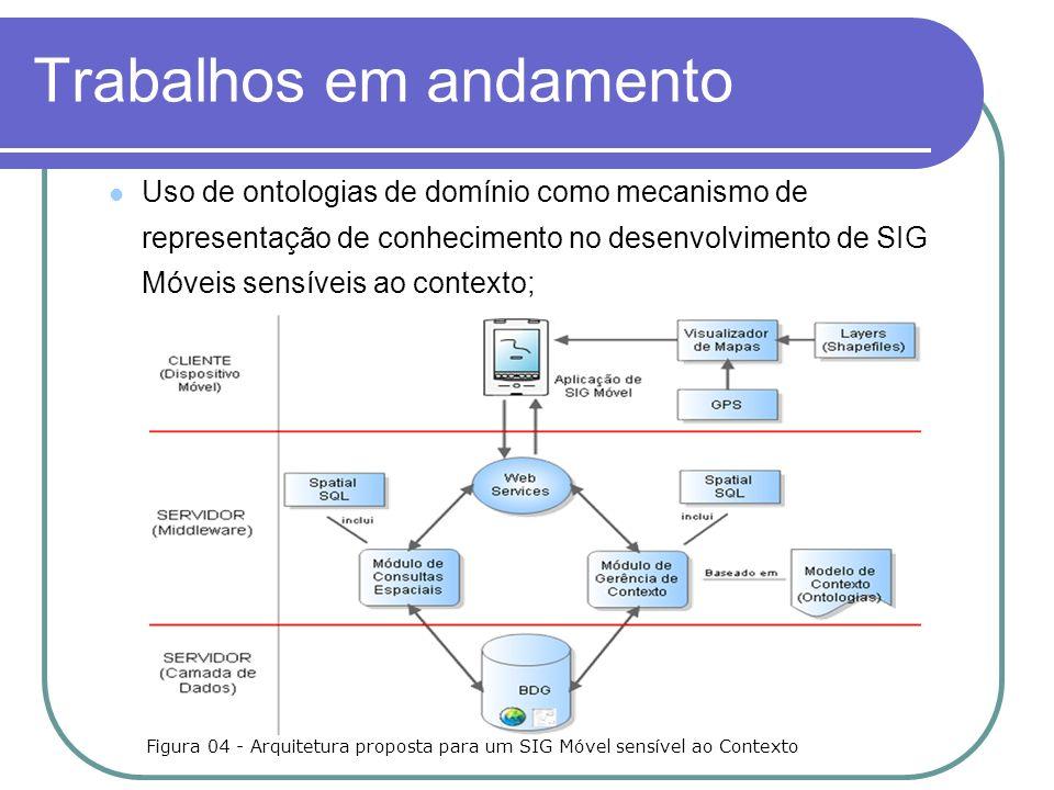 Trabalhos em andamento Uso de ontologias de domínio como mecanismo de representação de conhecimento no desenvolvimento de SIG Móveis sensíveis ao contexto; Figura 04 - Arquitetura proposta para um SIG Móvel sensível ao Contexto