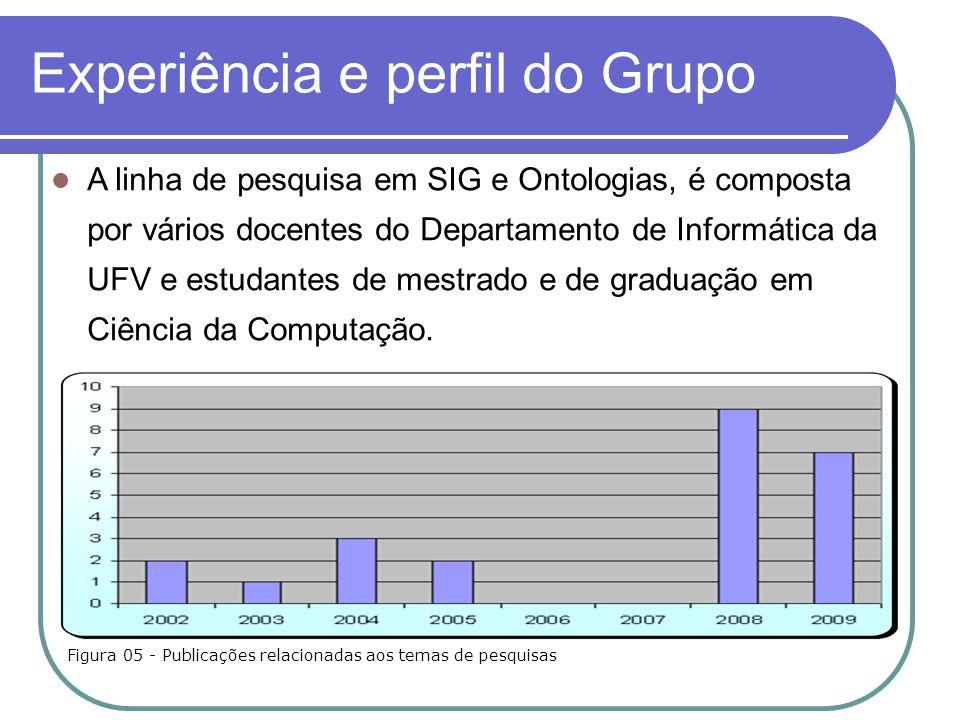 Experiência e perfil do Grupo A linha de pesquisa em SIG e Ontologias, é composta por vários docentes do Departamento de Informática da UFV e estudantes de mestrado e de graduação em Ciência da Computação.