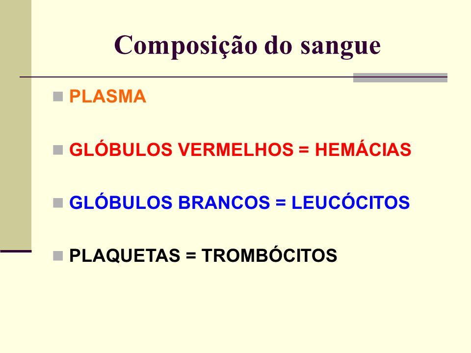 Composição do sangue PLASMA GLÓBULOS VERMELHOS = HEMÁCIAS GLÓBULOS BRANCOS = LEUCÓCITOS PLAQUETAS = TROMBÓCITOS