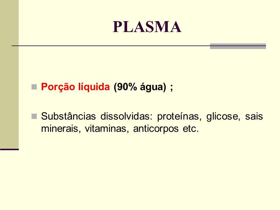 PLASMA Porção líquida (90% água) ; Substâncias dissolvidas: proteínas, glicose, sais minerais, vitaminas, anticorpos etc.