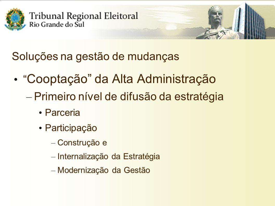 Soluções na gestão de mudanças Cooptação da Alta Administração – Primeiro nível de difusão da estratégia Parceria Participação – Construção e – Intern