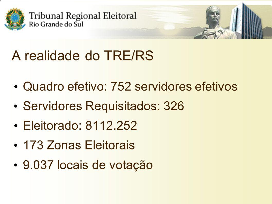 A realidade do TRE/RS Quadro efetivo: 752 servidores efetivos Servidores Requisitados: 326 Eleitorado: 8112.252 173 Zonas Eleitorais 9.037 locais de v