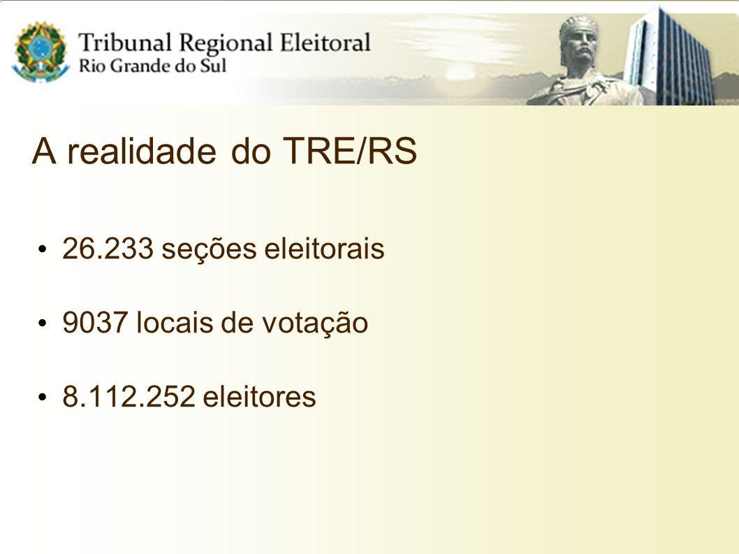 A realidade do TRE/RS 26.233 seções eleitorais 9037 locais de votação 8.112.252 eleitores