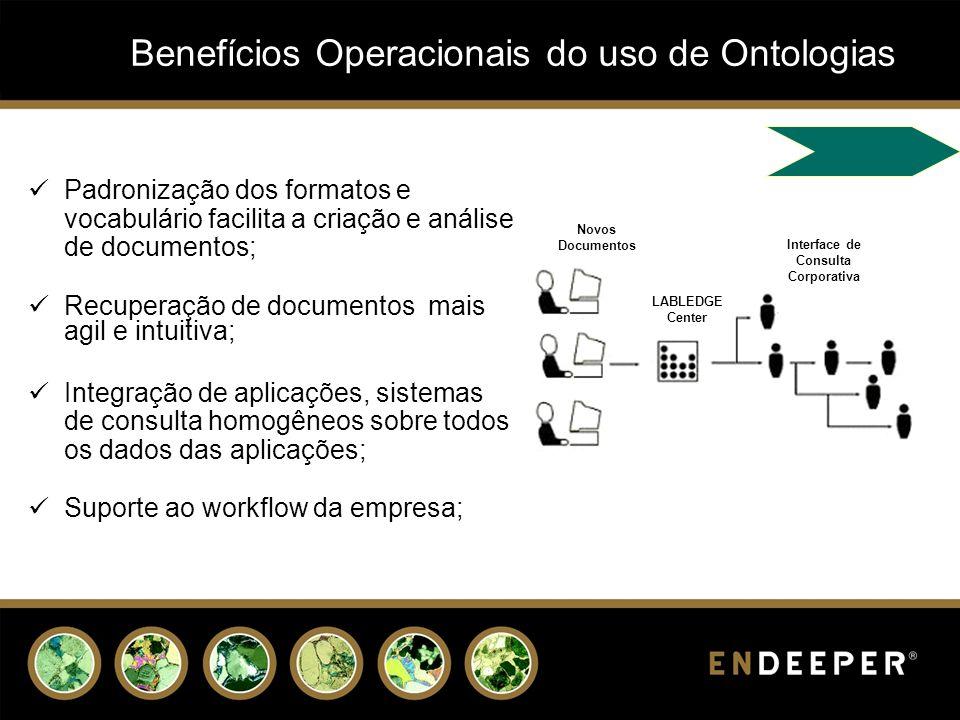 Benefícios Operacionais do uso de Ontologias Padronização dos formatos e vocabulário facilita a criação e análise de documentos; Recuperação de docume