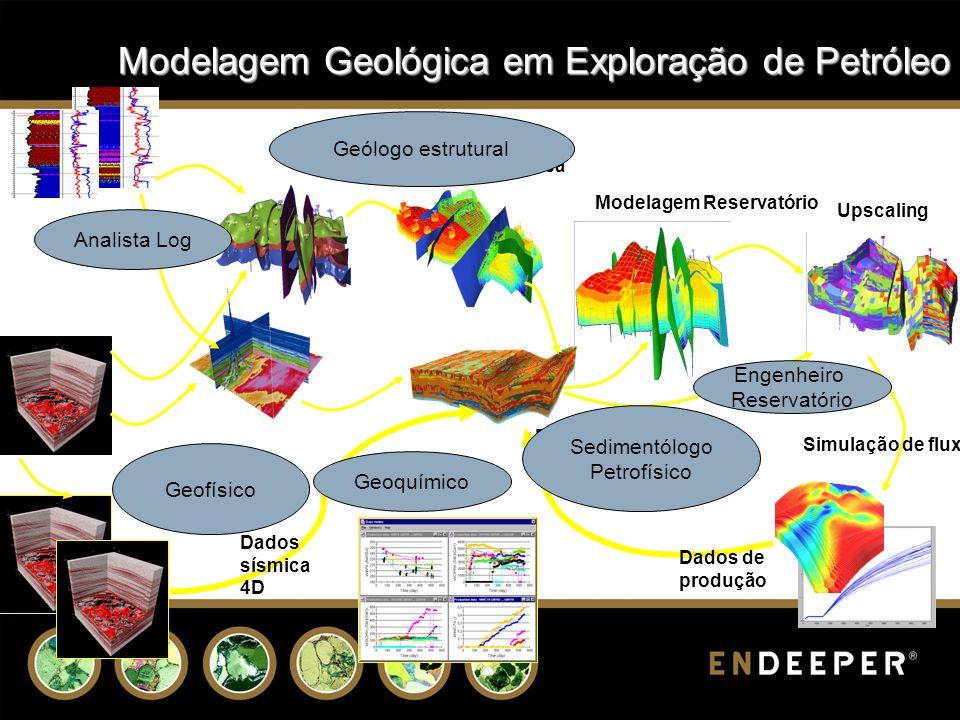 Modelagem Reservatório Upscaling Simulação de fluxo Dados de produção Propriedades locais: Facies, petrofísica Modelagem structural Modelagem Estratigrafica Dados sísmica 4D Dados Poço dados Sísmica 2D/3D Análises de Laboratório Analista Log Geofísico Geoquímico Geólogo estrutural Engenheiro Reservatório Sedimentólogo Petrofísico Modelagem Geológica em Exploração de Petróleo
