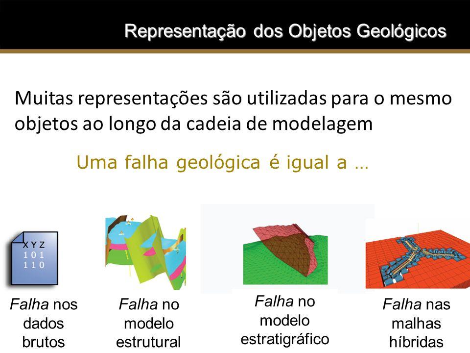 Representação dos Objetos Geológicos Muitas representações são utilizadas para o mesmo objetos ao longo da cadeia de modelagem Uma falha geológica é i