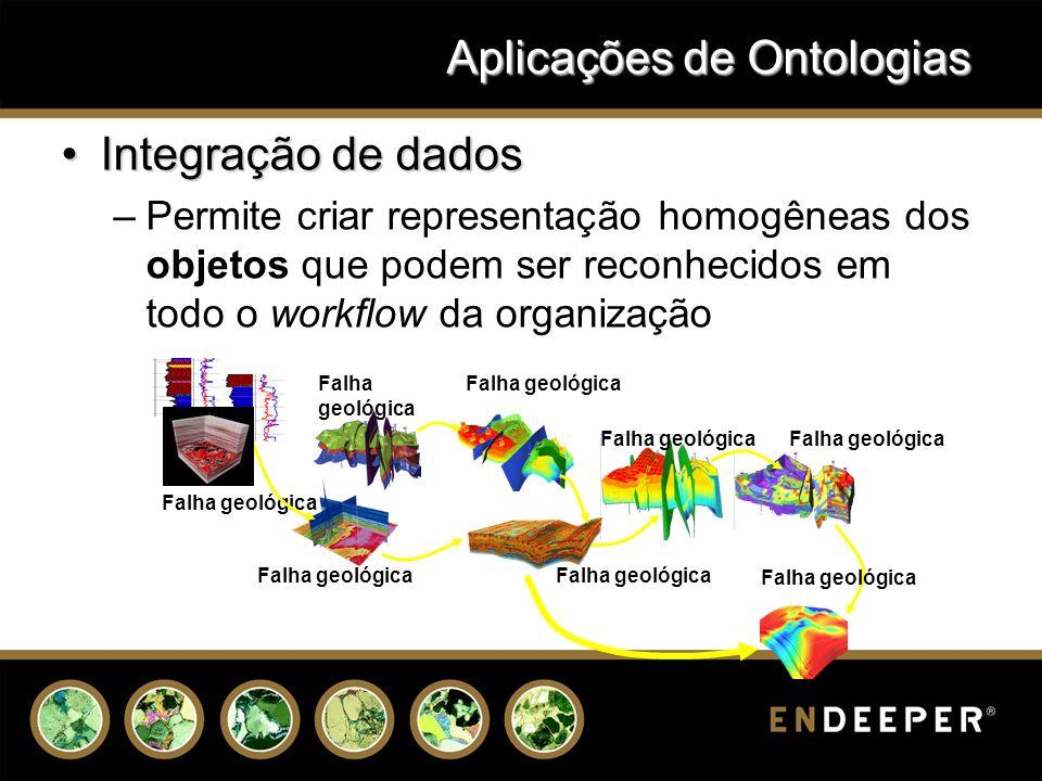Aplicações de Ontologias Integração de dadosIntegração de dados –Permite criar representação homogêneas dos objetos que podem ser reconhecidos em todo