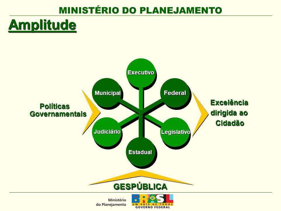 MINISTÉRIO DO PLANEJAMENTO Amplitude Excelência dirigida ao Cidadão GESPÚBLICAExecutivoLegislativo Judiciário Federal Estadual Municipal Políticas Governamentais