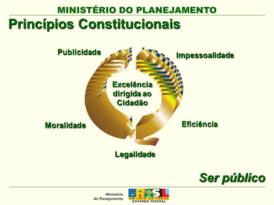 MINISTÉRIO DO PLANEJAMENTO Excelência dirigida ao Cidadão Publicidade Moralidade Eficiência Legalidade Princípios Constitucionais Impessoalidade Ser público