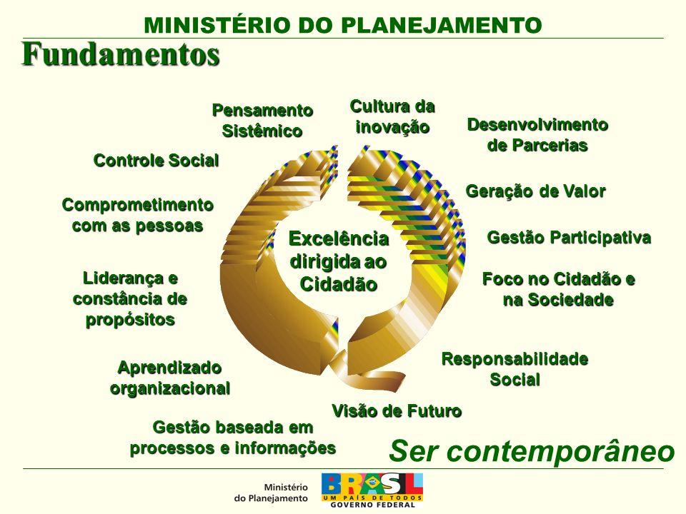 MINISTÉRIO DO PLANEJAMENTO Gestão baseada em processos e informações Aprendizado organizacional Geração de Valor Foco no Cidadão e na Sociedade Visão de Futuro Comprometimento com as pessoas Cultura da inovação Liderança e constância de propósitos Pensamento Sistêmico Excelência dirigida ao Cidadão Fundamentos Ser contemporâneo Desenvolvimento de Parcerias Responsabilidade Social Controle Social Gestão Participativa