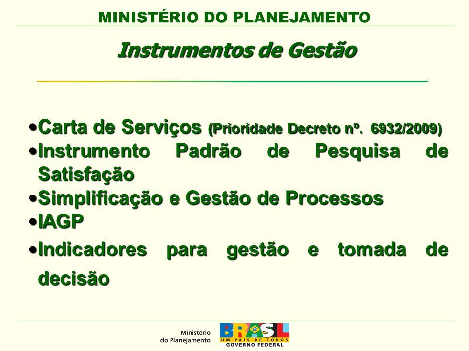 MINISTÉRIO DO PLANEJAMENTO Instrumentos de Gestão Carta de Serviços (Prioridade Decreto nº.