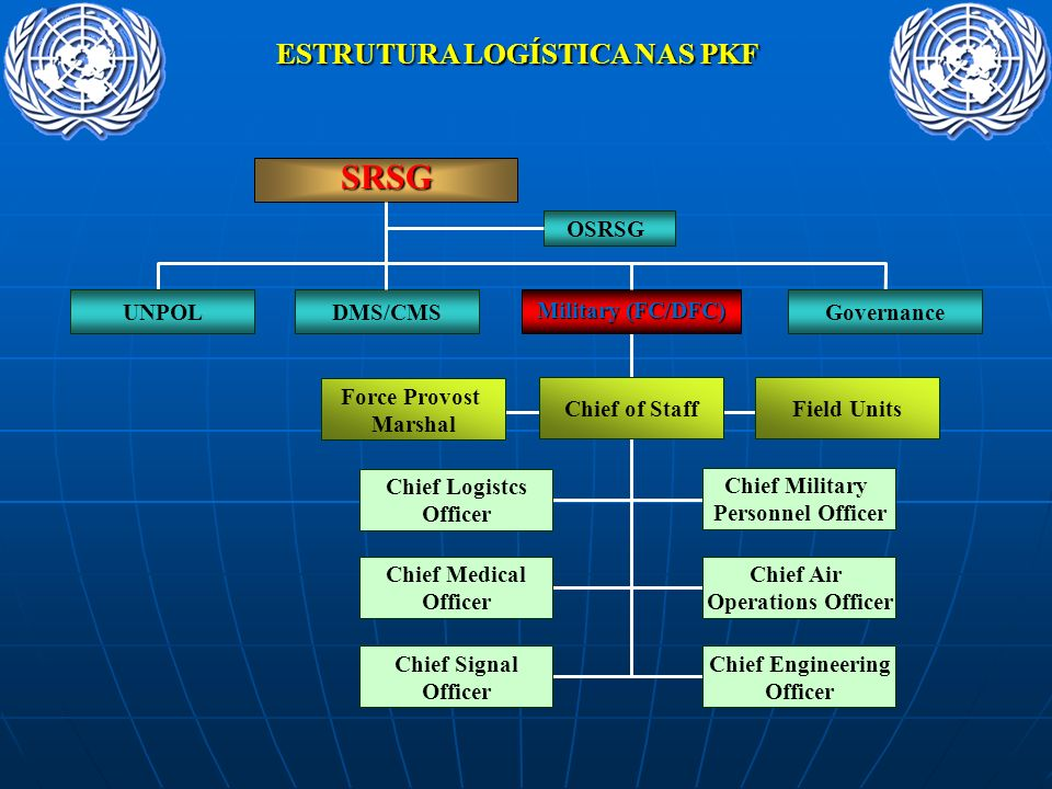 ESTRUTURA LOGÍSTICA NAS PKF DMS/CMS SRSG UNPOLGovernance Military (FC/DFC) OSRSG Force Provost Marshal Chief of StaffField Units Chief Logistcs Office