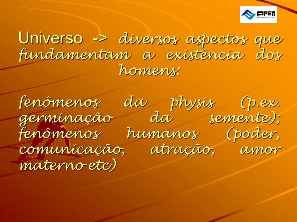 Universo -> diversos aspectos que fundamentam a existência dos homens: fenômenos da physis (p.ex. germinação da semente); fenômenos humanos (poder, co