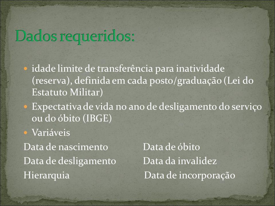 idade limite de transferência para inatividade (reserva), definida em cada posto/graduação (Lei do Estatuto Militar) Expectativa de vida no ano de des